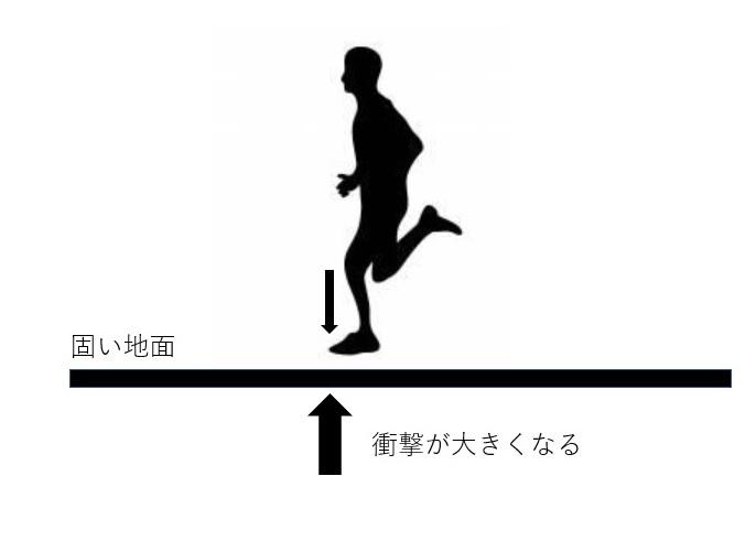 走る場所の画像