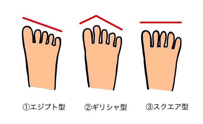 足型の3タイプ