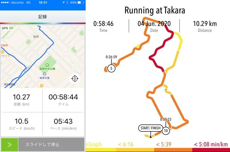 Run Graph|ラングラフ