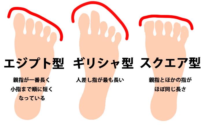 足型の種類