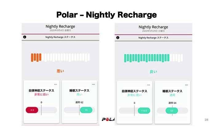 Nighty Recharge結果