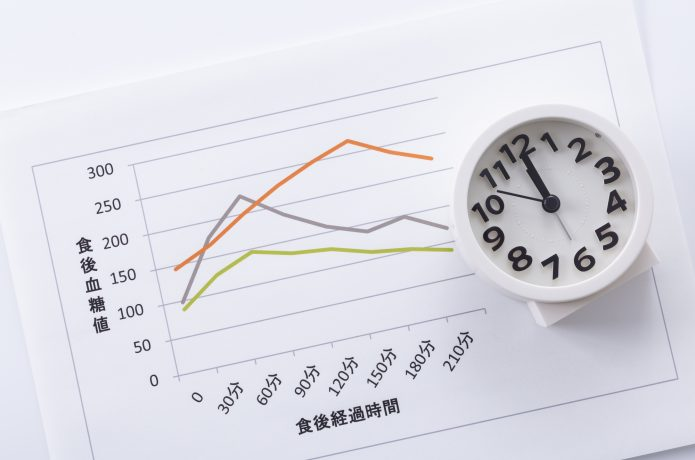 血糖値のグラフと時計